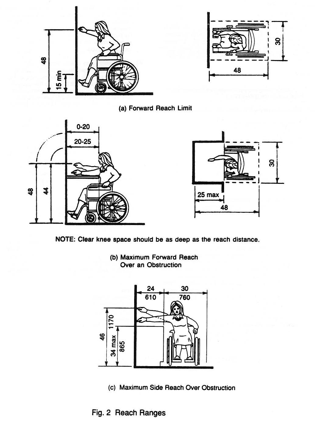 Figure 6-1: Accessible Kitchen Design Specs: (C) J Wiley S Bliss | Kitchen  redo / Trip to crazy farm | Pinterest | Kitchen design, Kitchens and Sinks