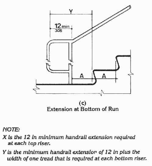 Handrail Width: Uniform Federal Accessibility Standards , 1988
